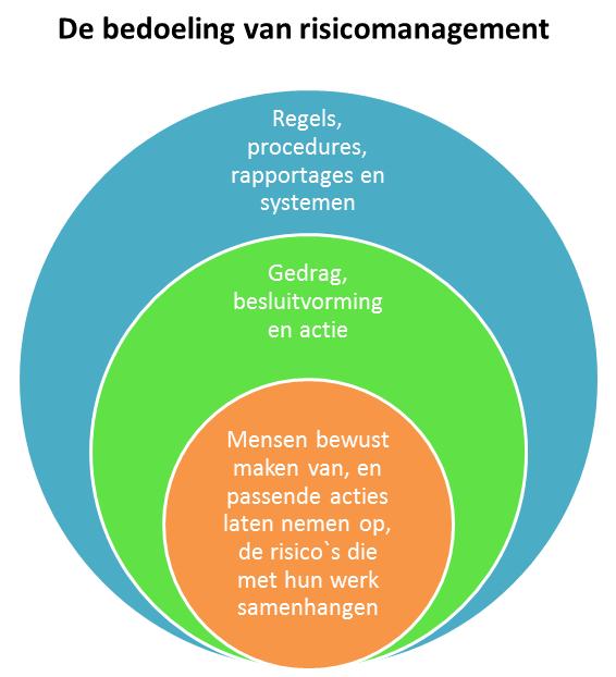 De bedoeling van risicomanagement