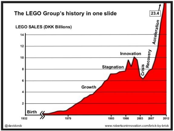 LEGO is een prachtig voorbeeld van succesvolveranderen